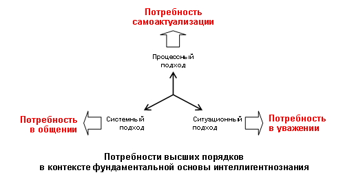 Теория интеллигентности